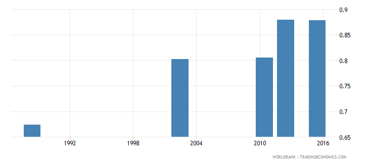 tanzania adult literacy rate population 15 years gender parity index gpi wb data