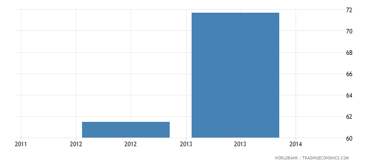 tanzania africa dataset average size of classes in primary schools number of pupils wb data