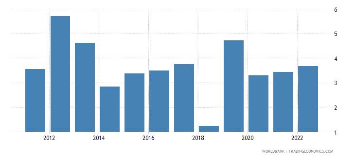 tanzania agricultural raw materials exports percent of merchandise exports wb data