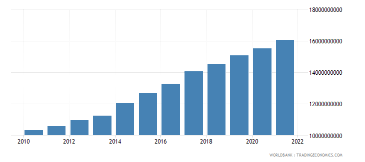 tanzania agriculture value added constant 2000 us dollar wb data