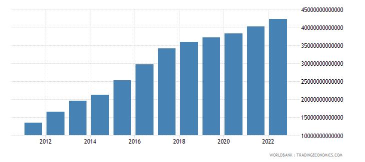 tanzania agriculture value added current lcu wb data