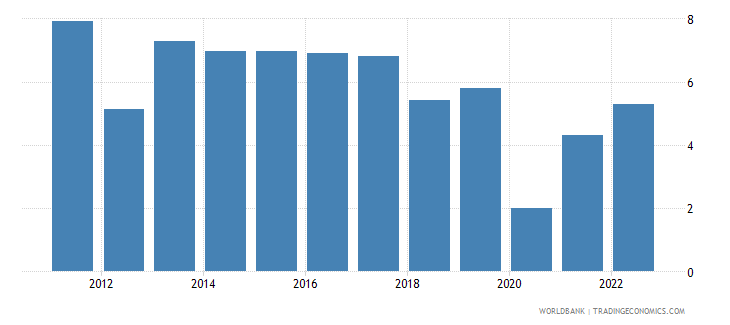 tanzania annual percentage growth rate of gdp at market prices based on constant 2010 us dollars  wb data