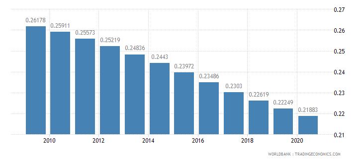 tanzania arable land hectares per person wb data