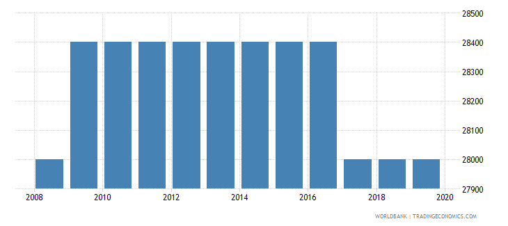 tanzania armed forces personnel total wb data