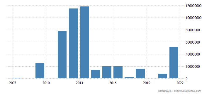 tanzania arms imports constant 1990 us dollar wb data