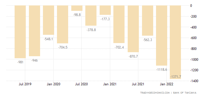 Tanzania Balance of Trade