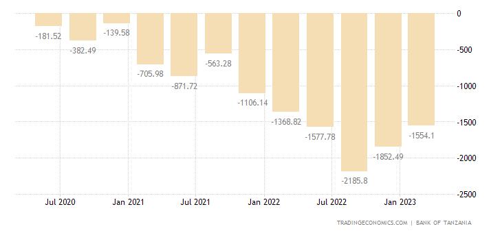 Tanzania Balance of Trade