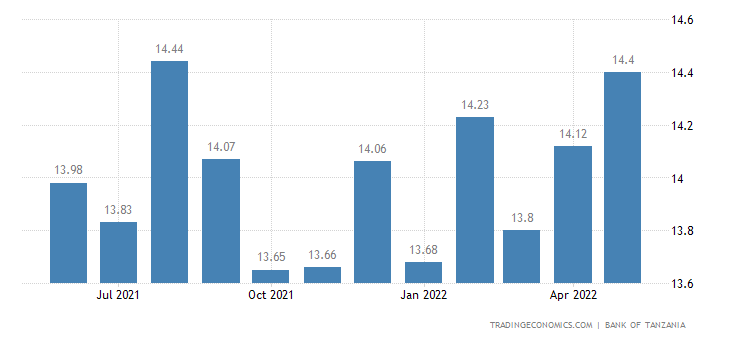 Tanzania Bank Lending Rate