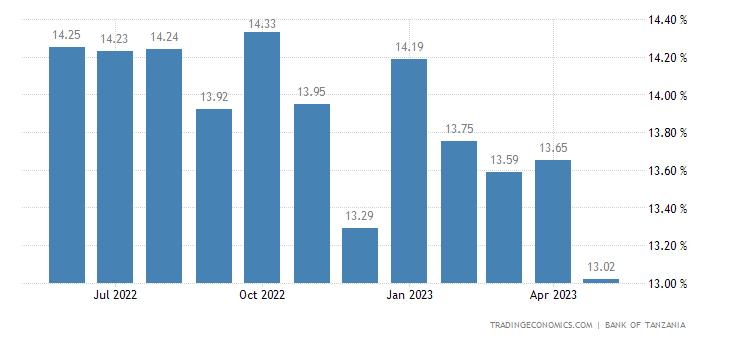 Tanzania Bank Lending Rate