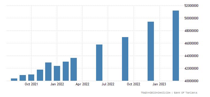 Tanzania Banks Balance Sheet
