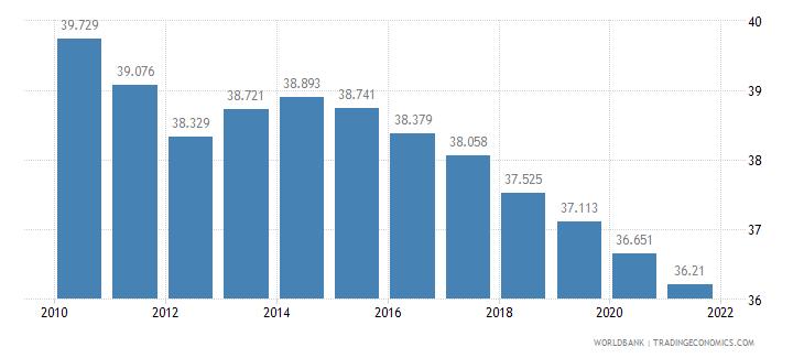tanzania birth rate crude per 1 000 people wb data