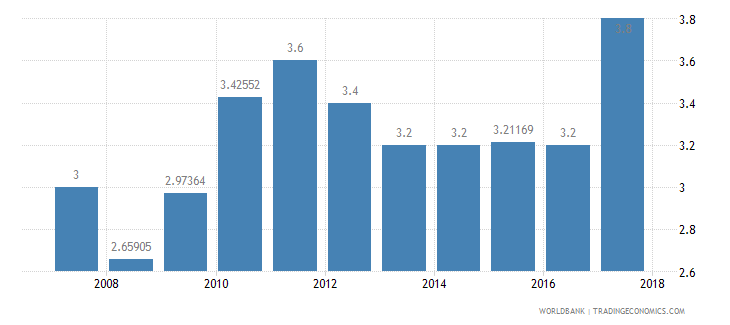 tanzania burden of customs procedure wef 1 extremely inefficient to 7 extremely efficient wb data