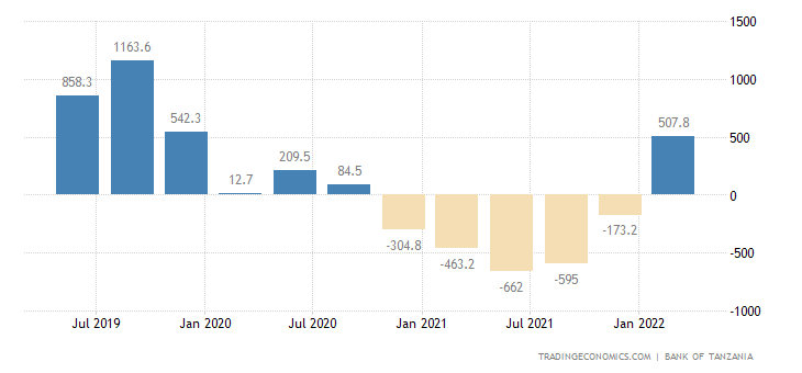 Tanzania Capital Flows