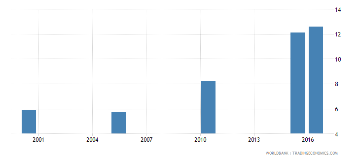tanzania cause of death by injury ages 15 34 female percent relevant age wb data