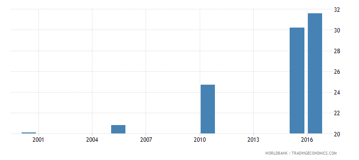tanzania cause of death by injury ages 15 34 male percent relevant age wb data
