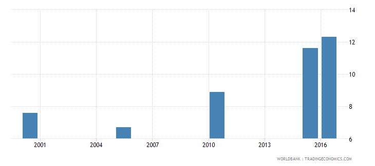 tanzania cause of death by injury ages 35 59 male percent relevant age wb data