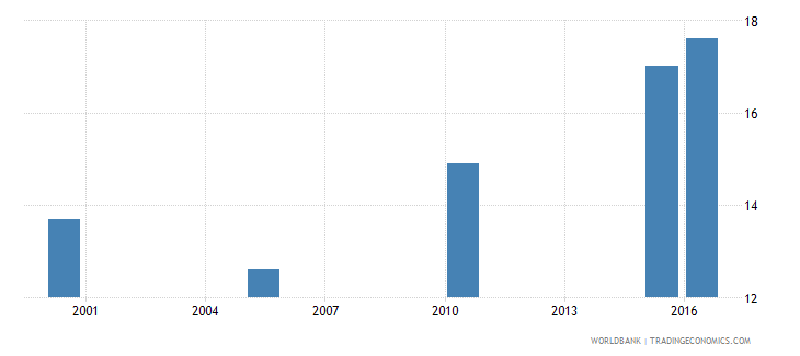 tanzania cause of death by non communicable diseases ages 15 34 male percent relevant age wb data
