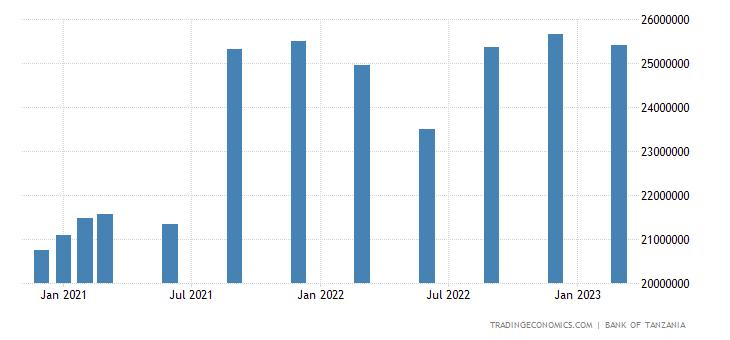 Tanzania Central Bank Balance Sheet