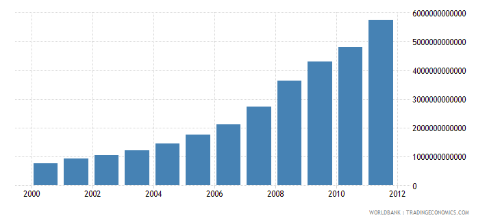 tanzania central government revenue excluding all grants current lcu wb data
