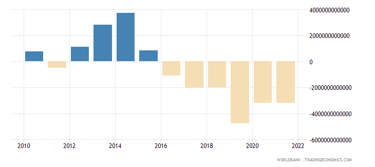 tanzania changes in inventories constant lcu wb data