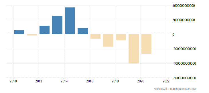 tanzania changes in inventories current lcu wb data