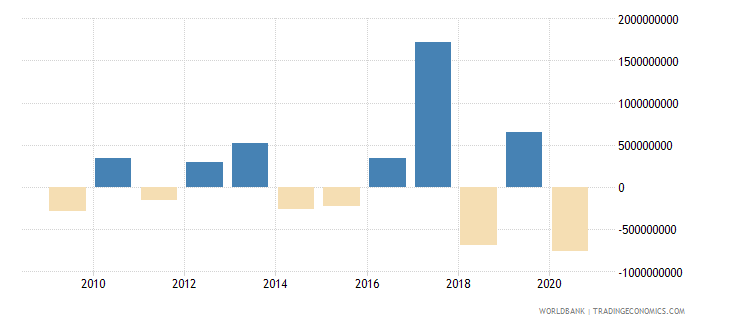 tanzania changes in net reserves bop us dollar wb data