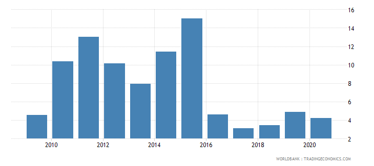 tanzania claims on private sector annual growth as percent of broad money wb data