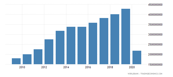 tanzania commercial service exports us dollar wb data