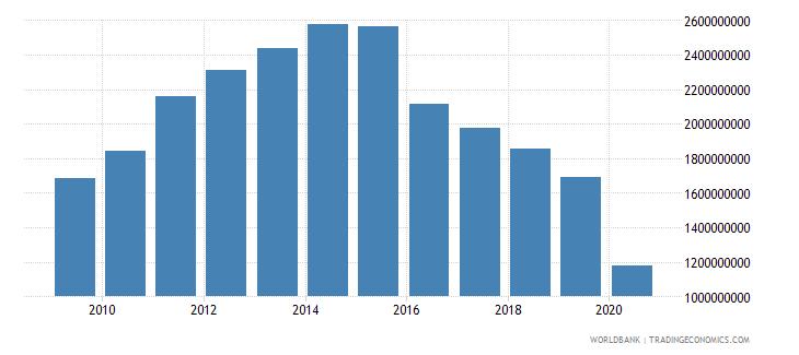 tanzania commercial service imports us dollar wb data