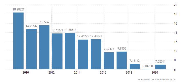 tanzania communications computer etc percent of service exports bop wb data