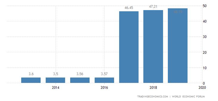 Tanzania Competitiveness Index