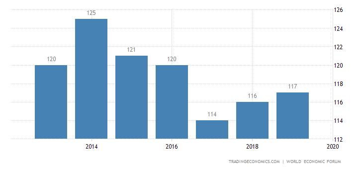 Tanzania Competitiveness Rank