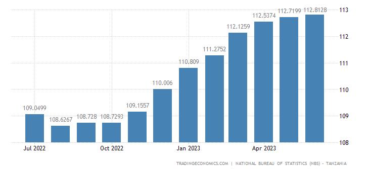 Tanzania Consumer Price Index (CPI)
