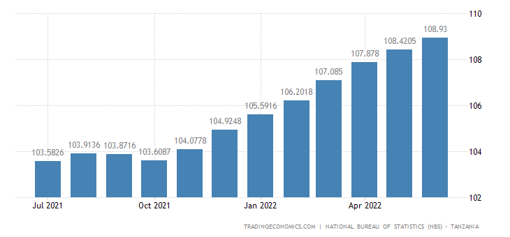 Tanzania Consumer Price Index (CPI)