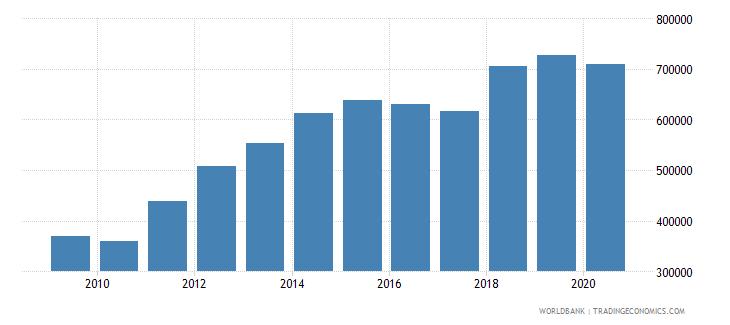 tanzania container port traffic teu 20 foot equivalent units wb data