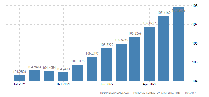 Tanzania Core Consumer Prices