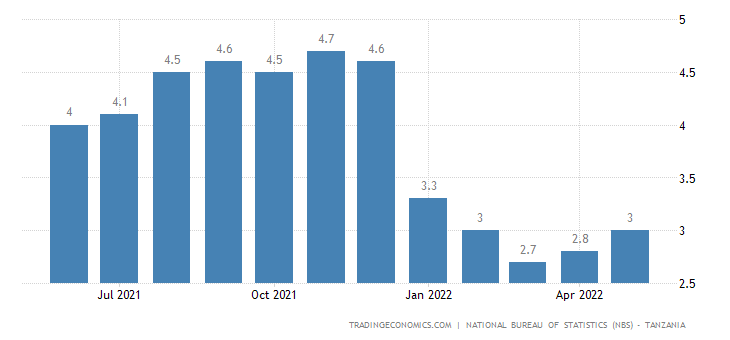 Tanzania Core Inflation Rate