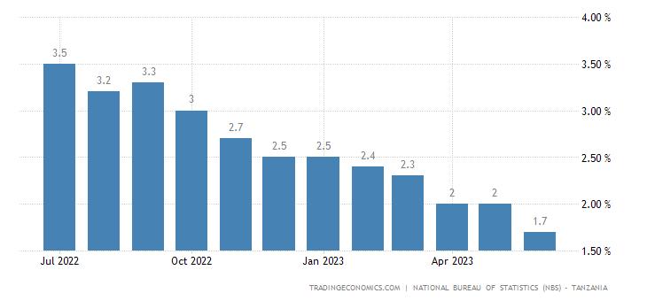 Tanzania Core Inflation Rate