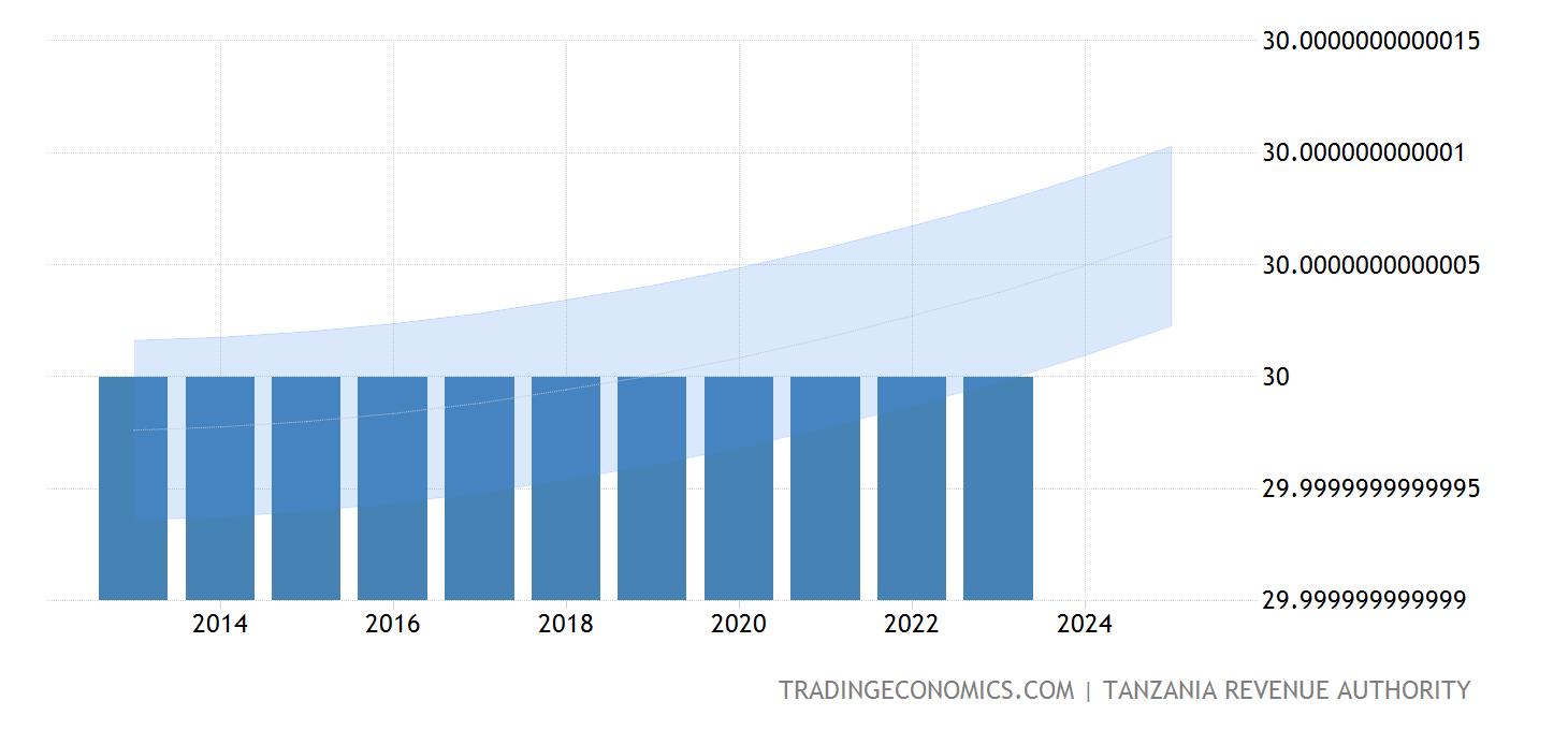 corporate tax rate in ireland