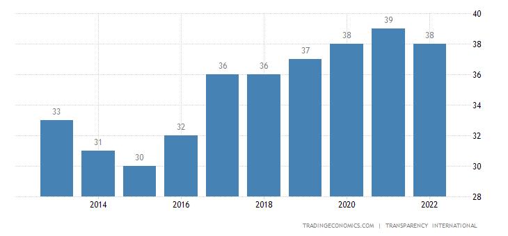 Tanzania Corruption Index