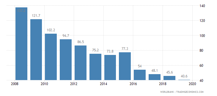 tanzania cost of business start up procedures percent of gni per capita wb data