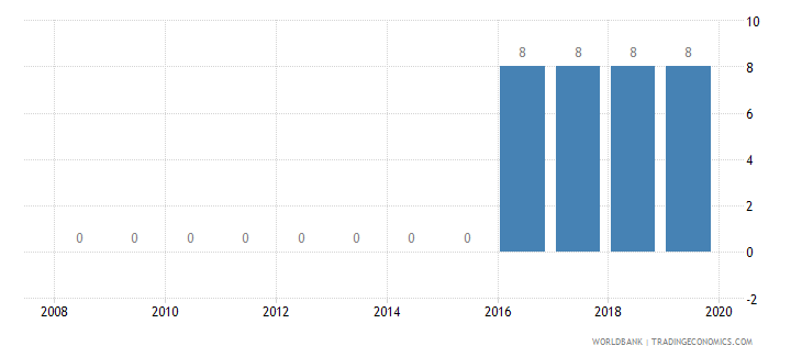 tanzania credit depth of information index 0 low to 6 high wb data