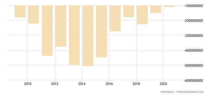 tanzania current account balance bop us dollar wb data