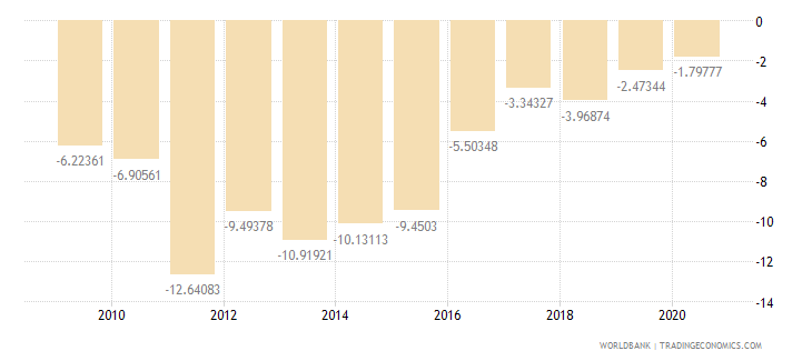tanzania current account balance percent of gdp wb data