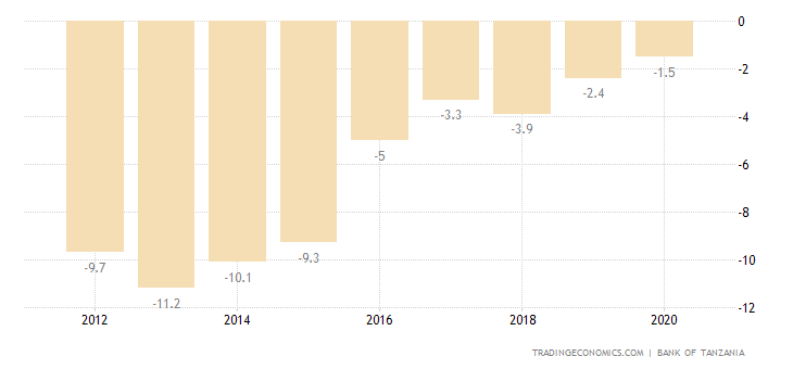 Tanzania Current Account to GDP