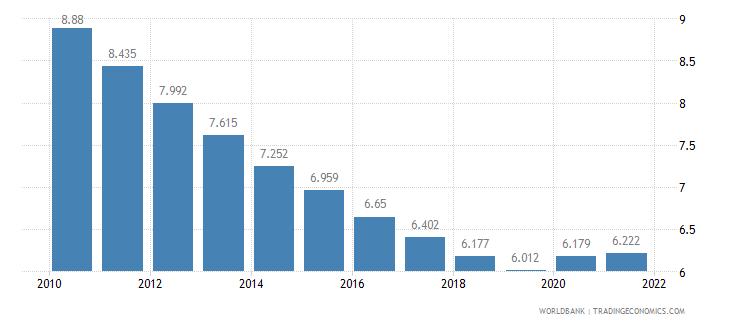tanzania death rate crude per 1 000 people wb data