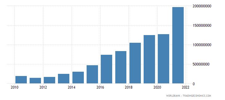 tanzania debt service on external debt total tds us dollar wb data