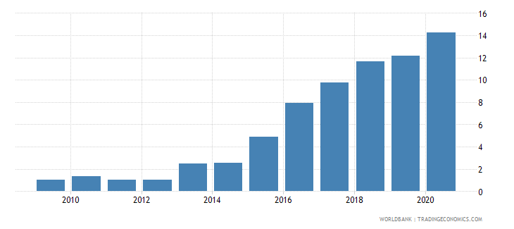 tanzania debt service ppg and imf only percent of exports excluding workers remittances wb data