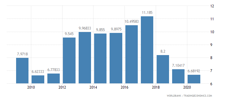 tanzania deposit interest rate percent wb data