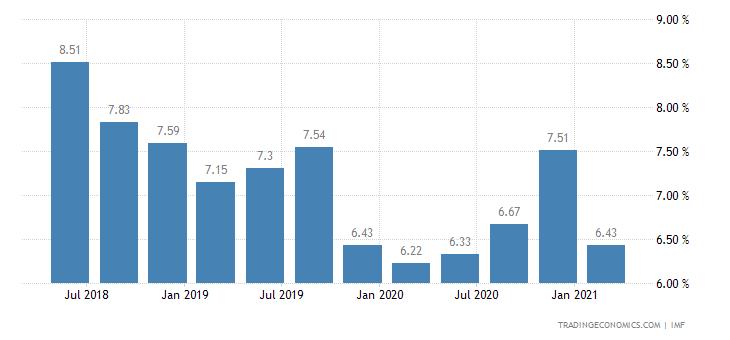 Deposit Interest Rate in Tanzania